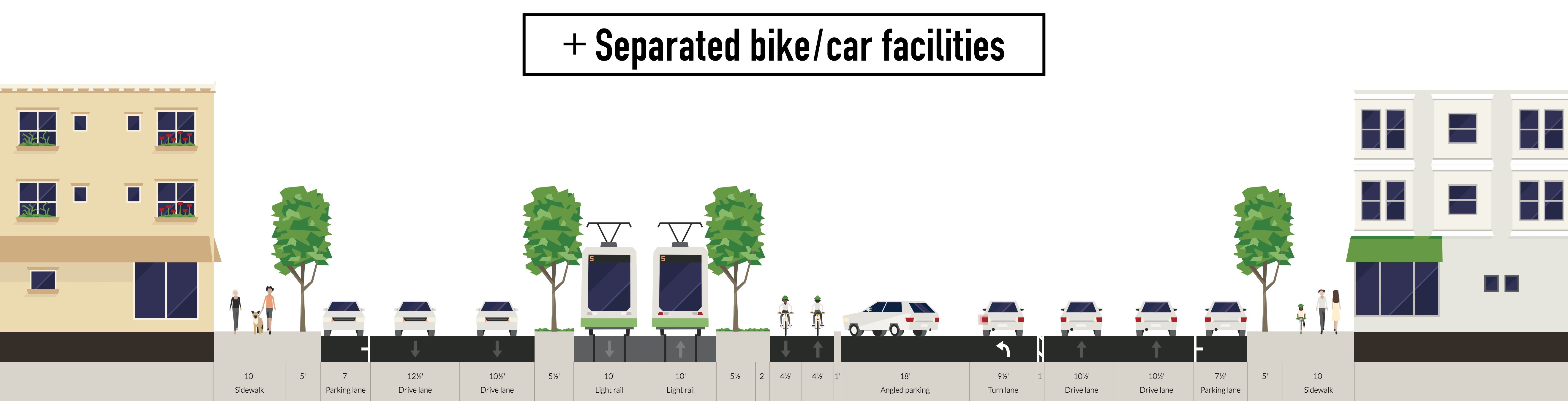 Remixed cross-section: + Separated bike/car facilities